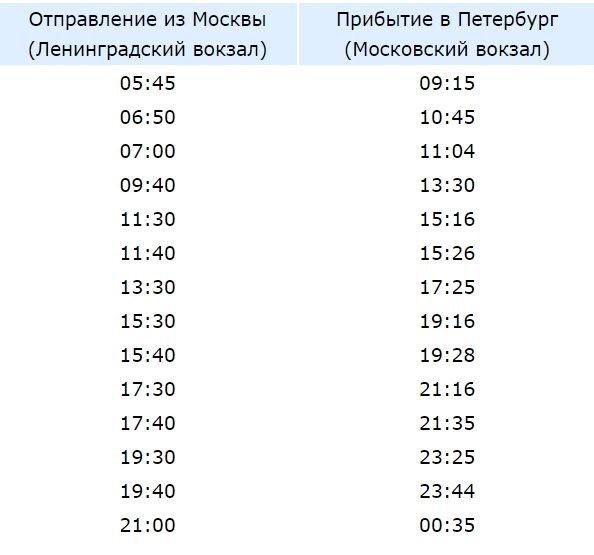Расписание сапсан